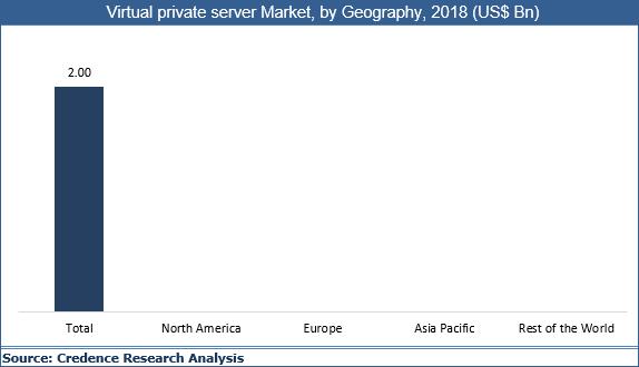 Virtual Private Server Market