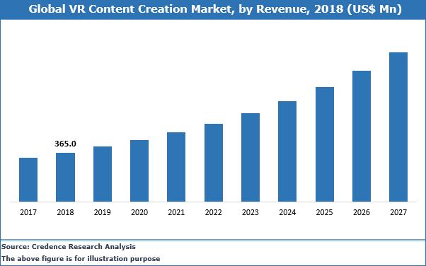 VR Content Creation Market