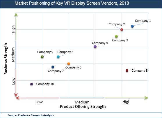 VR Display Screen Market