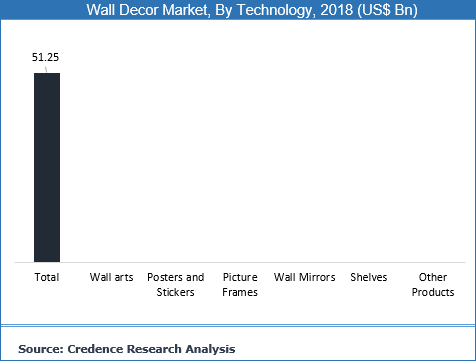 Wall Decor Market