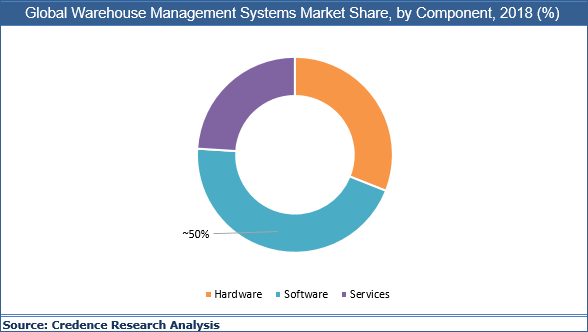 Warehouse Management System Market