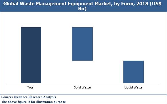 Waste Management Equipment Market