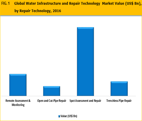 Water Infrastructure and Repair Technology (WIRT) Market