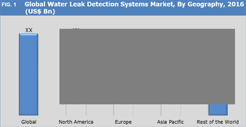 Water Leak Detection Systems Market