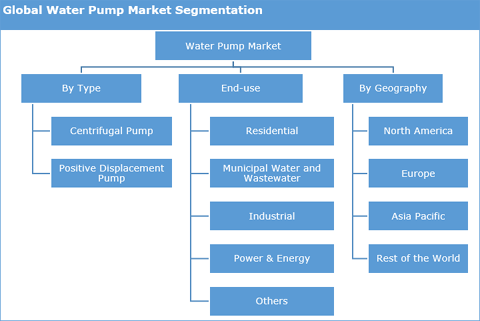 Water Pumps Market
