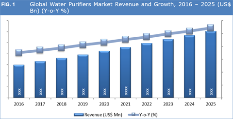 Water Purifier Market
