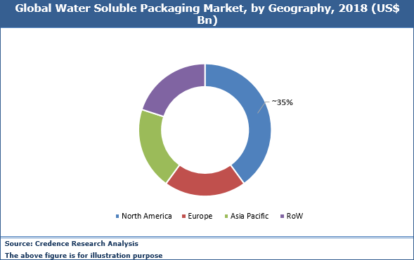 Water Soluble Packaging Market