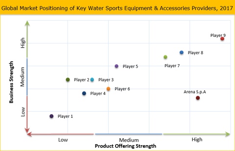 Water Sports Equipment And Accessories Market