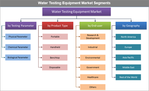Water Testing Equipment Market