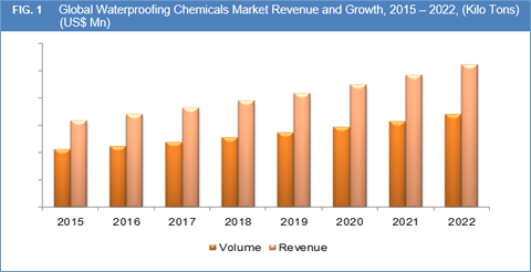 Waterproofing Chemicals Market