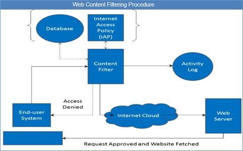 Content Filter Diagram | Repair Manual