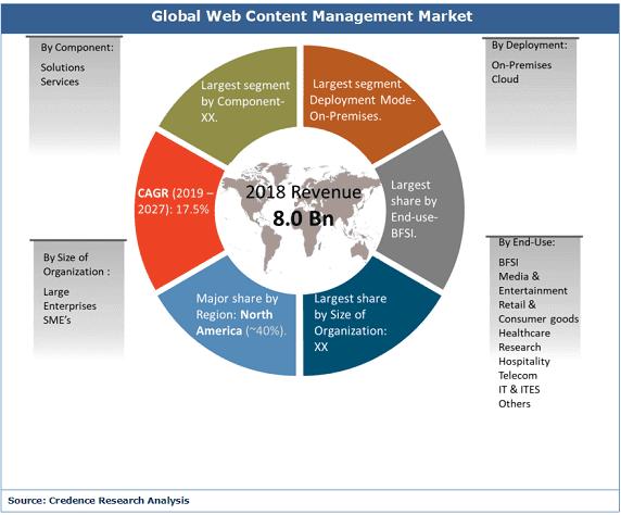 Web Content Management Market