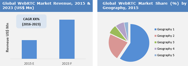 Web Real-Time Communication (WebRTC) Market To Surpass US$ 19 Mn By 2023