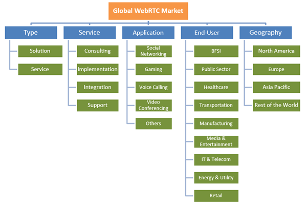 Web Real-Time Communication Market