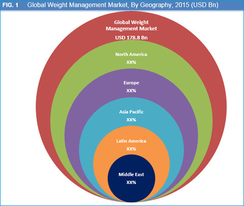 Weight Management Market