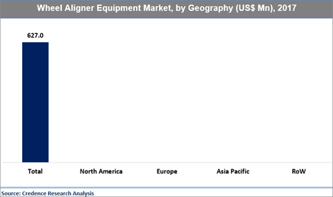 Wheel Aligner Equipment Market