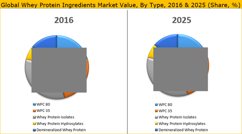Whey Protein Ingredients Market