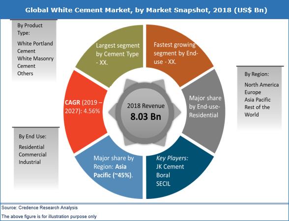 White Cement Market