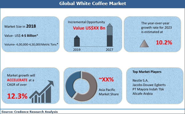 White Coffee Market