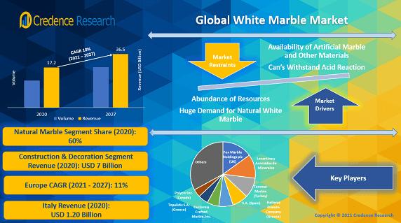 Global White Marble Market