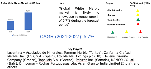 Global White Marble Market