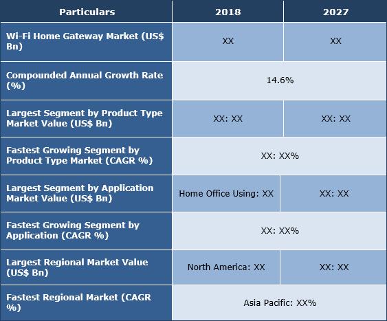 Wi-Fi Home Gateway Market