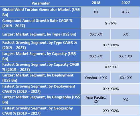 Wind Turbine Generator Market