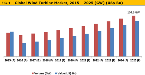 wind turbine market size and forecast Wind turbine foundations, update 2018 - global market size, competitive landscape, key country analysis, and forecast to 2022 july 2018 $ 3995.