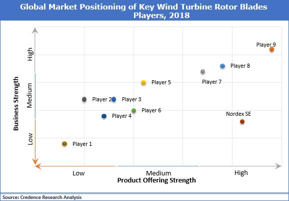 Wind Turbine Rotor Blades Market