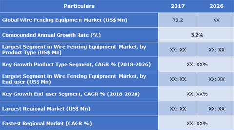 Wire Fencing Equipment Market