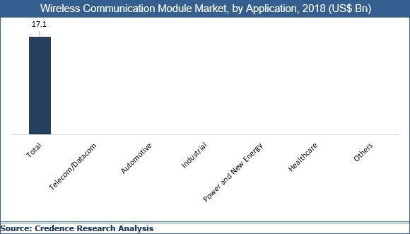 Wireless Communication Module Market
