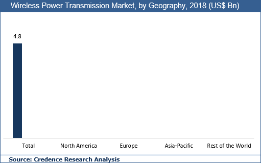 Wireless Power Transmission Market, Share, Trend And