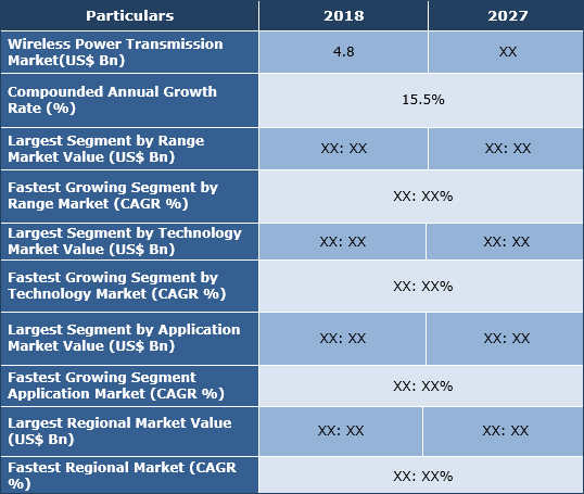 Wireless Power Transmission Market, Share, Trend And Forecast To 2027