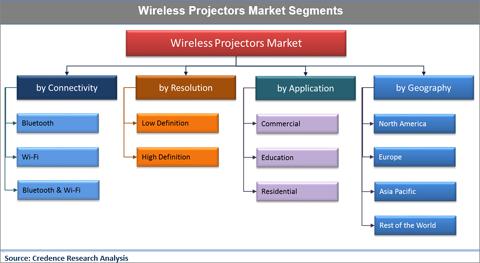 Wireless Projectors Market