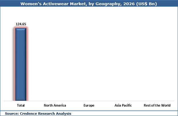 Women's Activewear Market