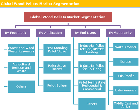 Wood Pellets Market