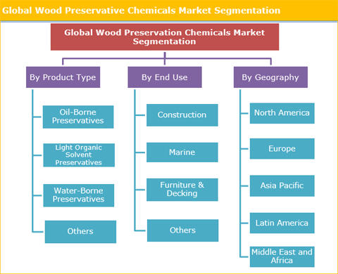 Wood Preservative Chemicals Market