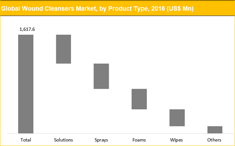 Wound Cleansers Market