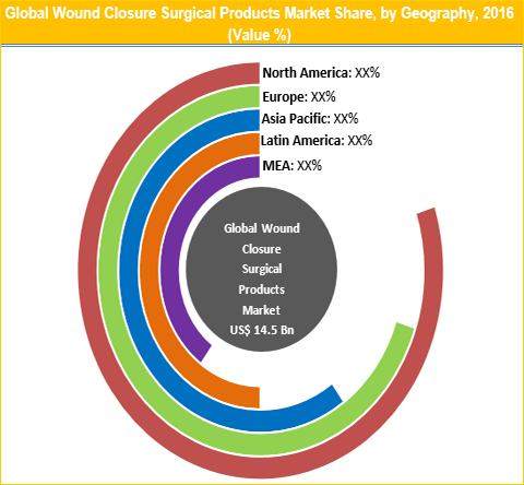 Wound Closure Surgical Products Market