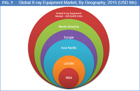 x ray equipment market in australia to Based on the dental digital x-ray equipment industrial chain, this report mainly elaborate the definition, types, applications and major players of dental digital x-ray equipment market in details deep analysis about market status (2012-2017), enterprise competition pattern, advantages and .