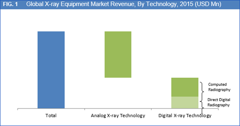 X-Ray Equipment Market