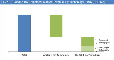 x ray equipment market in australia to