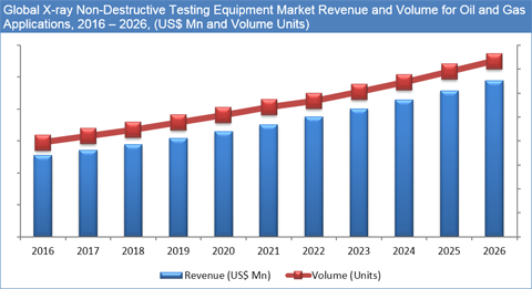 jsb market research non destructive testing This comprehensive non destructive testing equipment market research report includes a brief on these trends that can help the businesses operating in the industry to understand the market and.