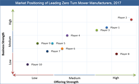 Zero Turn Mowers Market