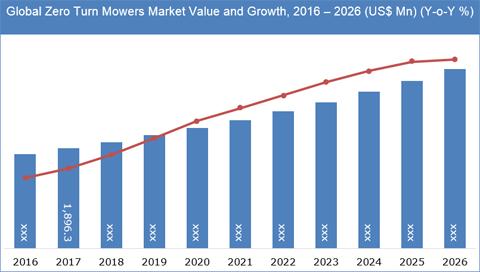 Zero Turn Mowers Market