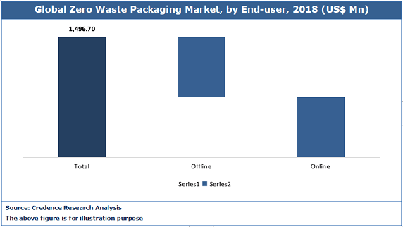 Zero Waste Packaging Market